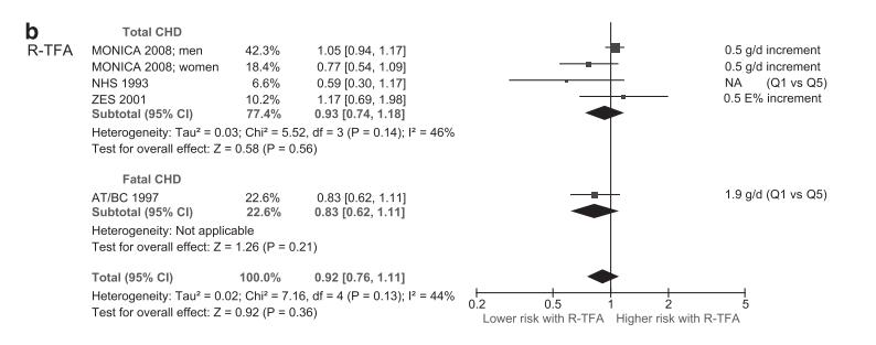 トランス脂肪酸(天然由来)|冠動脈性疾患|関連性|リスク