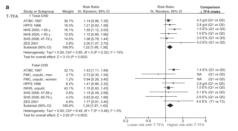 総トランス脂肪酸|冠動脈性疾患|関連性|リスク